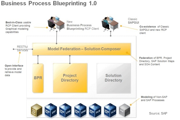 Where to get information on business process blueprinting for enriching saps process modeling at blueprinting of a solution its integrated to sap netweaver bpm that comes with netweaver composition environment malvernweather Images