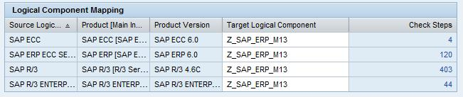 Quick And Easy Reverse Business Process Documentation With SAP - Business process documentation