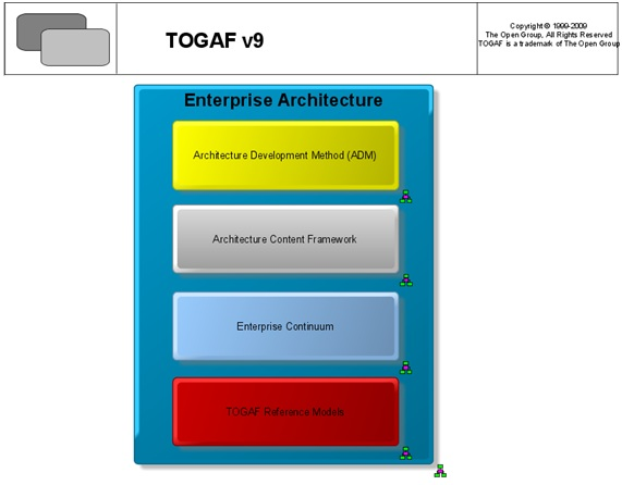 TOGAF ARIS Repository Main Entry Point