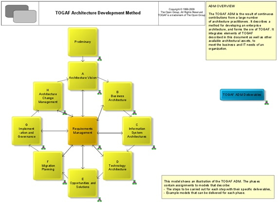 TOGAF Architecture Development Method diagram