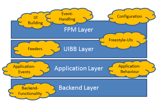 Layers in FPM-Applications