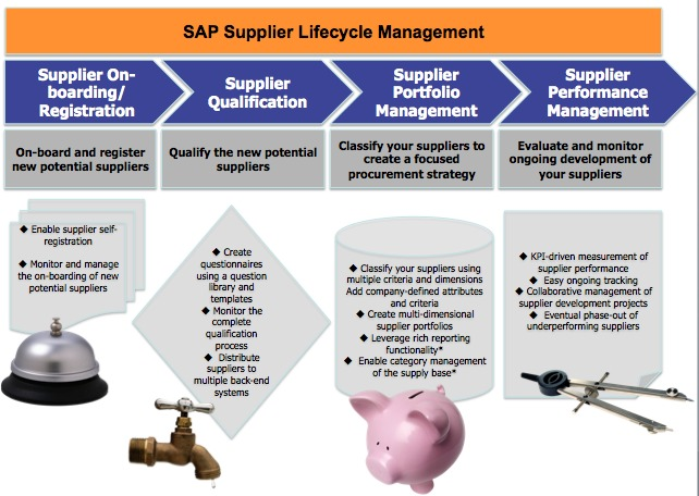 Build stronger Supplier Relationships with the SAP Supplier ...