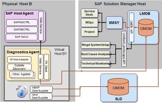 Architecture of agents and data flow from agents to SLD, LMDB and consumers