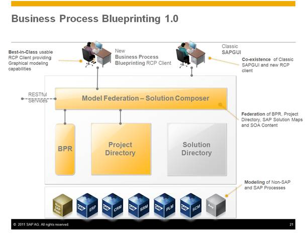 Better blueprinting 10 sap blogs image malvernweather Image collections