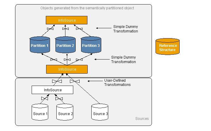 Picture 1: SPO Data Flow Objects