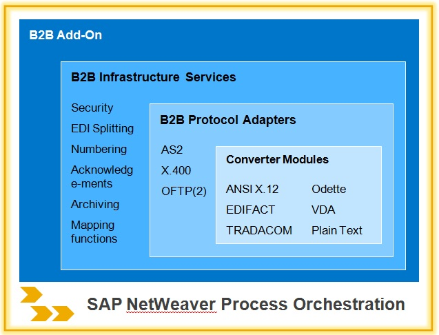 B2B Add-On for SAP NetWeaver Process Integration
