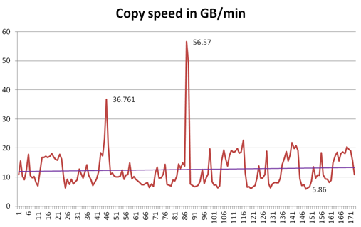 Fast Copy of Filesystem With Tar | SAP Blogs