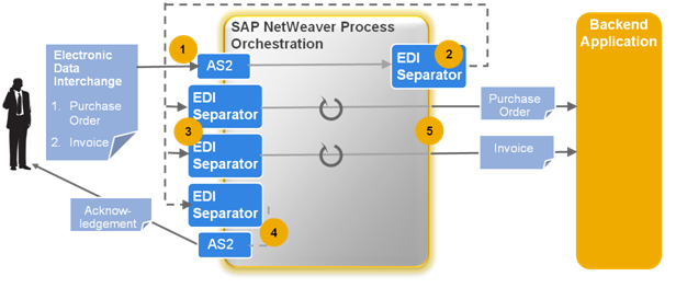 The new b2b add on for sap netweaver process integration sap blogs edi separator adapter sciox Images