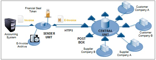 Why Did FIT Choose NetWeaver PI For SAP EInvoicing Solution SAP - Electronic invoice system