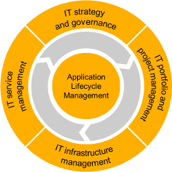 IT Management solution portfolio