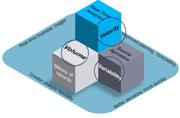HANA Value Proposition