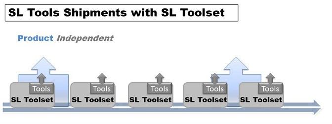 logistics software tools