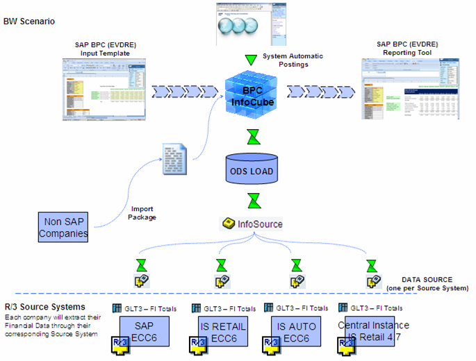Bpc System Data Flow Diagram Sap Blogs
