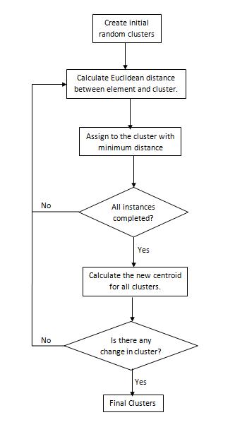 Multi Thread Java Implementation of KMean Clustering Algorithm | SAP