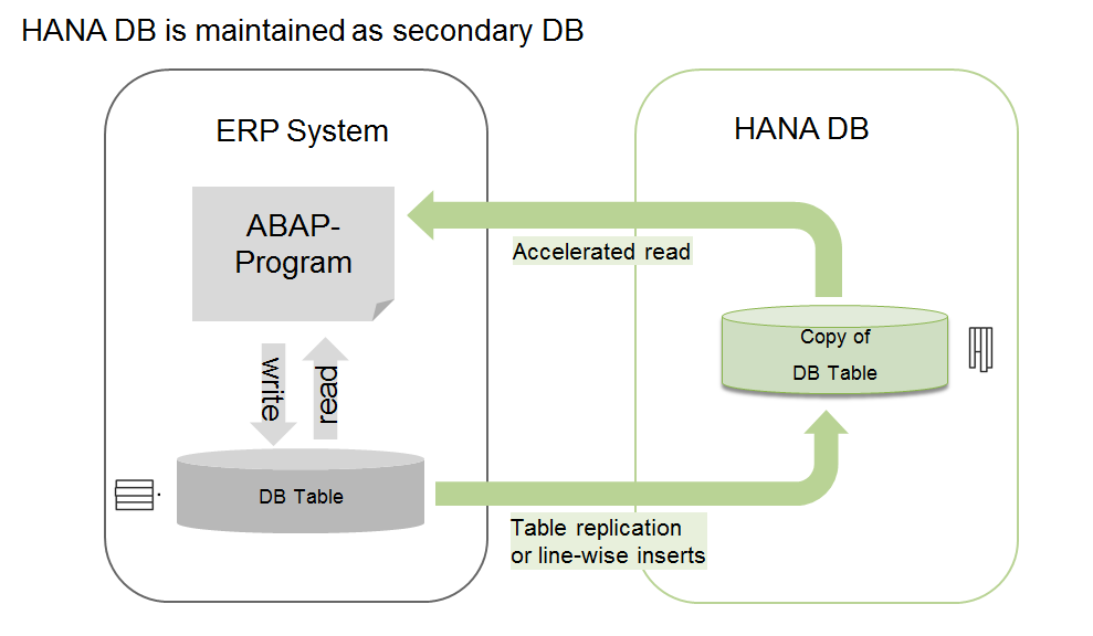 Developer S Journal Abap Hana Connectivity Via Secondary