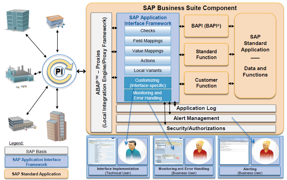 Sap Aif So What Is It All About Sap Blogs