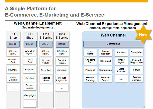 Evolution of saps e commerce solutions sap blogs wec platformg sciox Choice Image