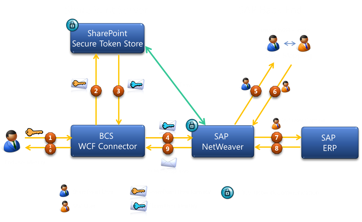 Execution flow of duet enterprise single sign on sap blogs for this sso pipeline to actually work requires and strongly depends on correct execution of duet enterprise configuration of sharepoint and sap mutual pooptronica