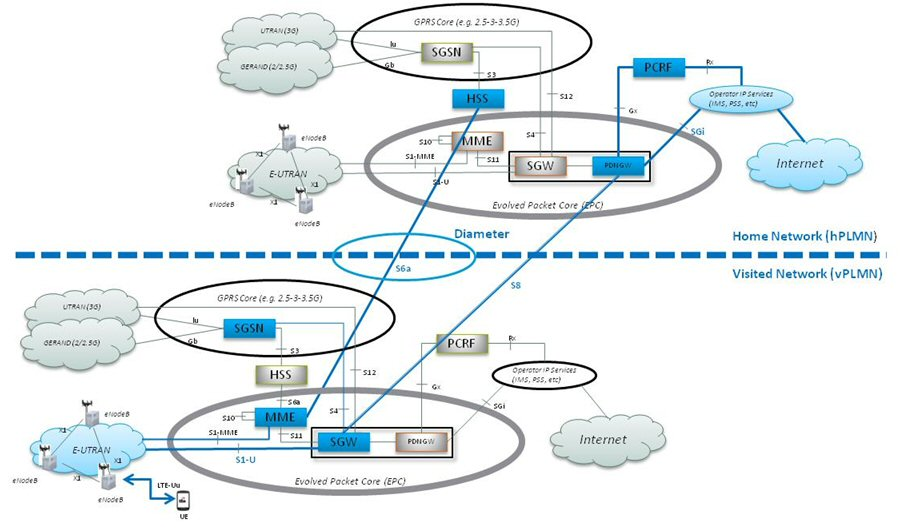 LTE-Roaming-Home-Routing-1.jpg