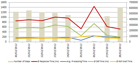 Dialog Response Time before and after database compression