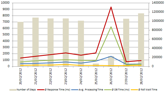 Overall Response Time before and after database compression