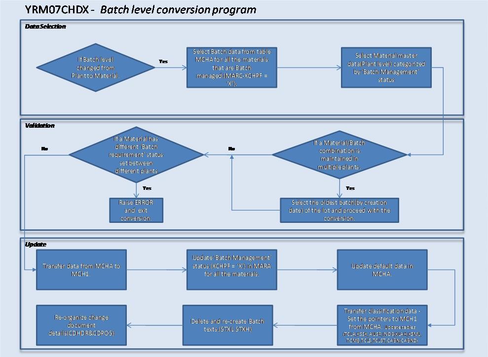 Uncategorized sap blogs page 7542 for Level table sap