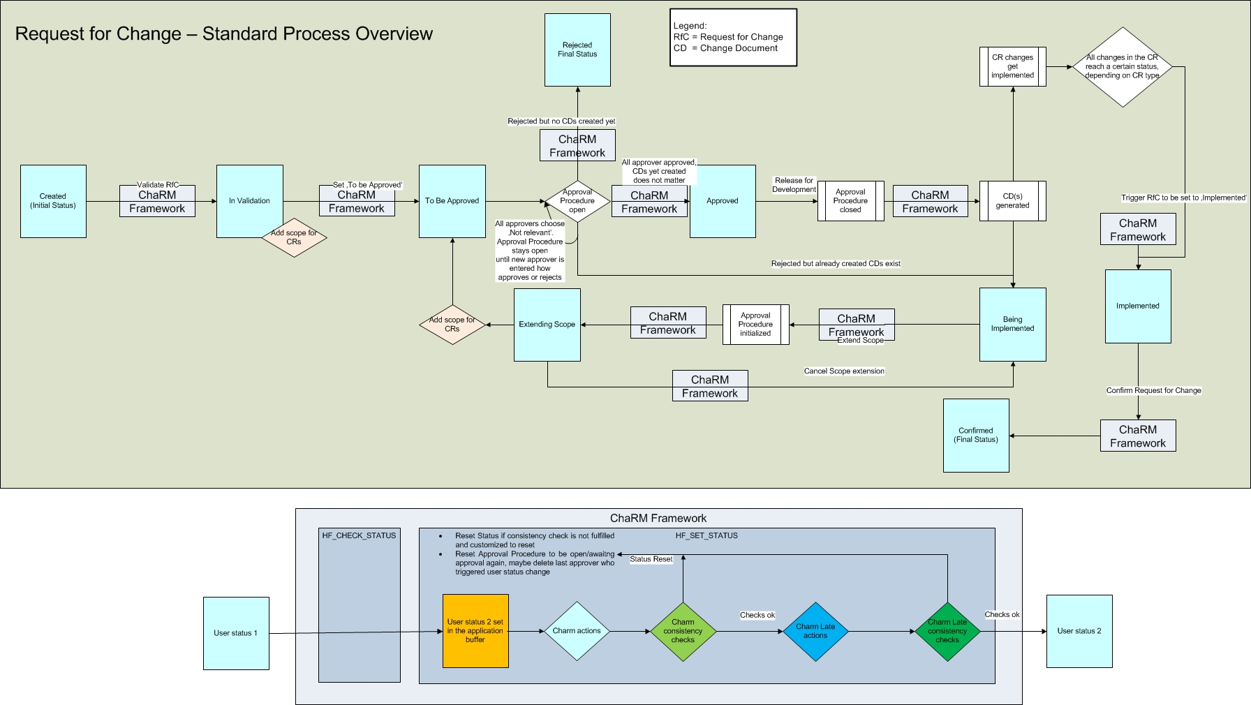 Approval Procedure overview with user status and ChaRM Framework.jpg