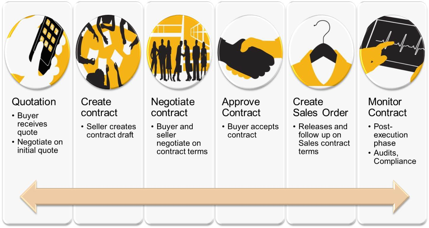 Sales Contracts With Sap Clm Part 1 Business Process
