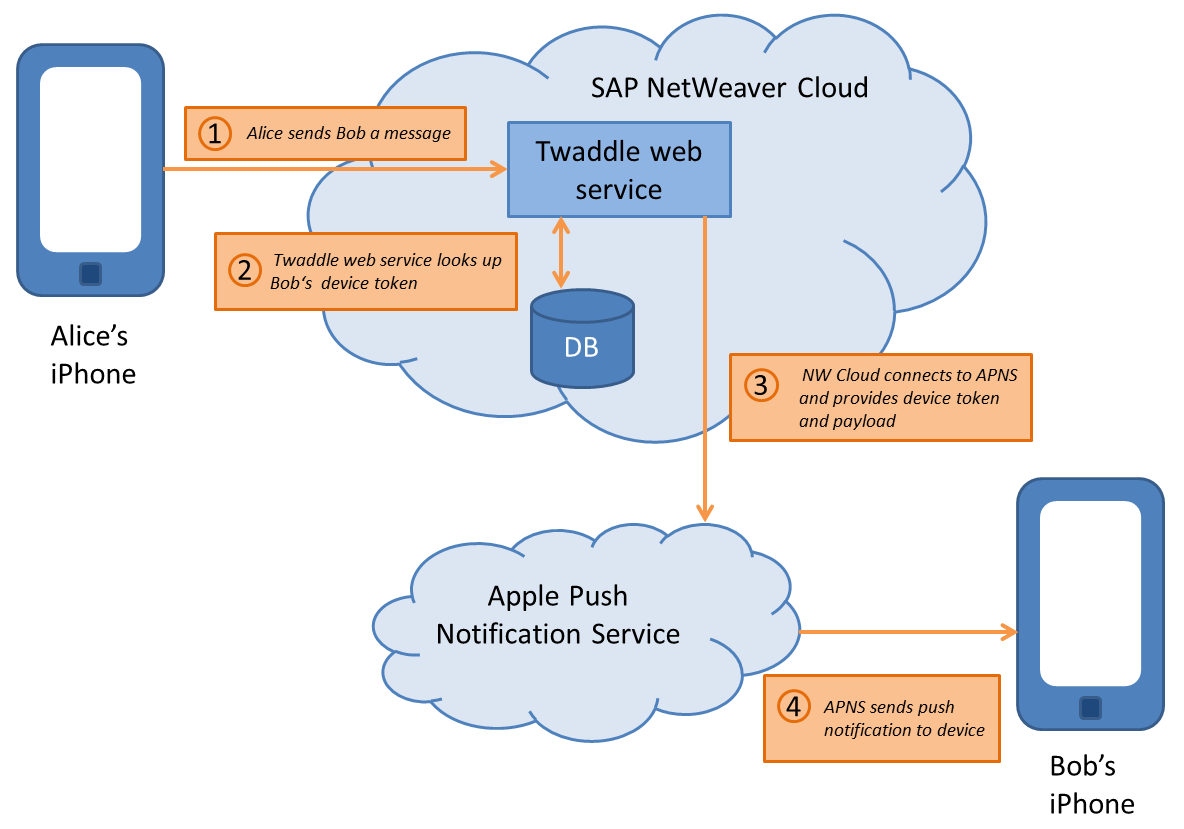 Mobile Chat App with NW Cloud: Part V – Push notifications