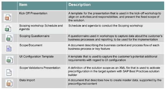 What is the sap rapid deployment solution implementation methodology 4g wajeb Choice Image