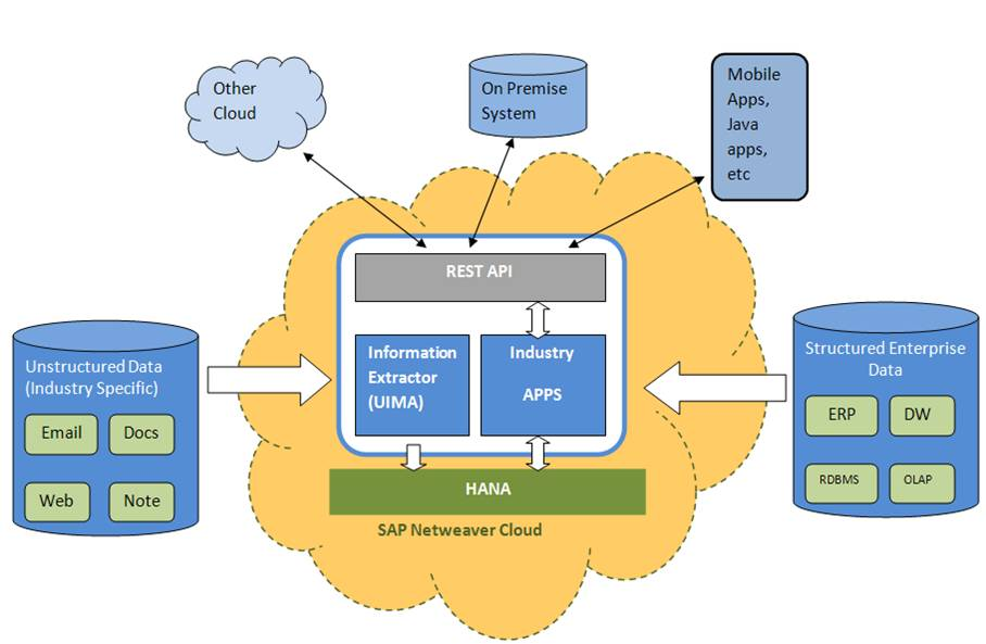Architecture diagram for unstructured data analytics.jpg