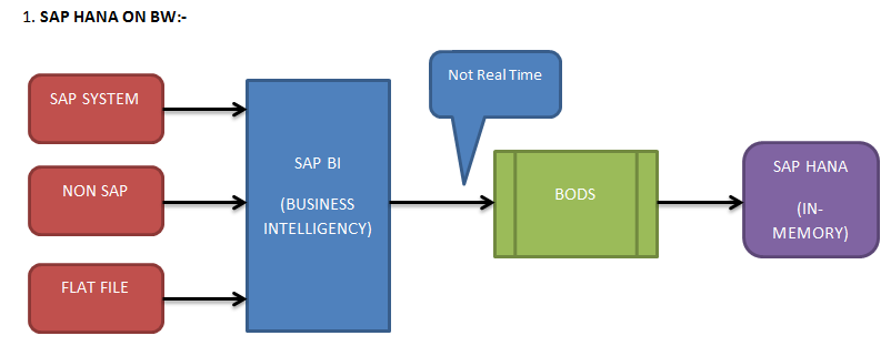 Different Landscape Possibilities With Sap Hana
