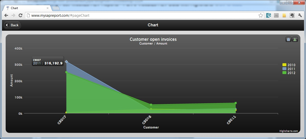 Mobilize ALV Reports – Part 3 Visualize ALV Data with Highcharts for