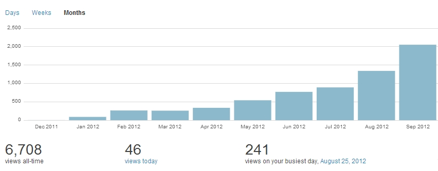 blog stats.png