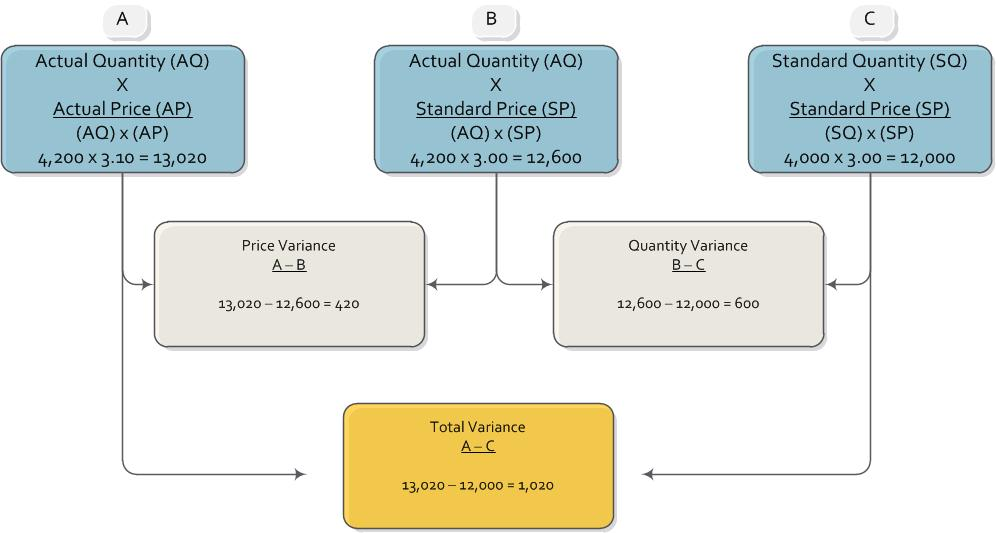 causes of material price variance