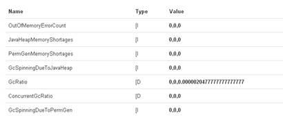 Using #Jolokia and JSON to display JMX data in #SAPNWCloud | SAP Blogs