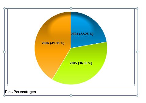 Display Data And Percentage In Pie Chart Sap Blogs