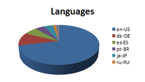 sap certification languages used.png