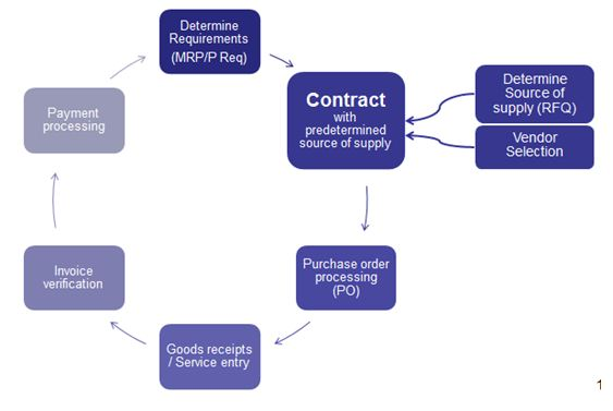 Brief Overview Of Outline Agreements | Sap Blogs