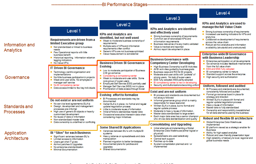 /wp-content/uploads/2012/11/bi_performance_stages_bicc_act_strategy_154398.png