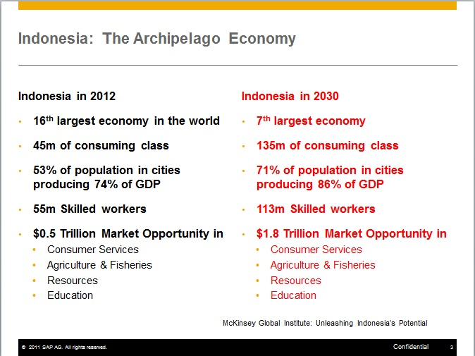 the archipelago economy unleashing indonesia s potential Many peoples (includes mckinsey research the archipelago economy: unleashing indonesia's potential ) predicted that indonesia economy will rise until 2025 - 2030 it is predicted that indonesia will beat japan and germany during 2025-2030 there are few factors which strengthen this opinion.