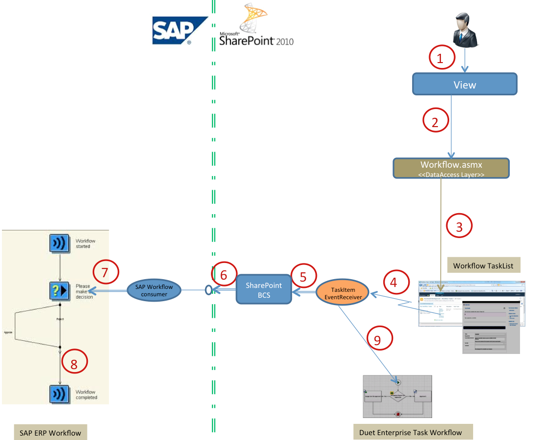 Duet Enterprise Workflow decision flow.png