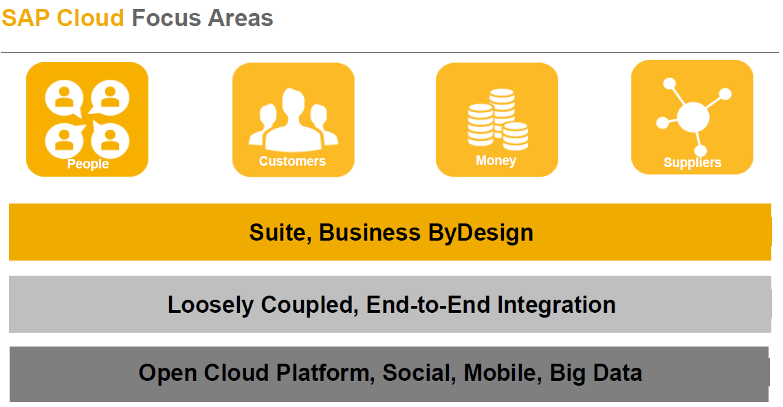 SAP Cloud Strategy In One.PNG