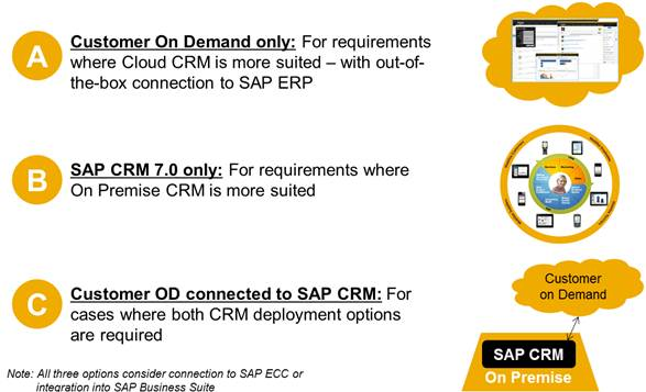 SAP_CRM_Deployment_Options.jpg