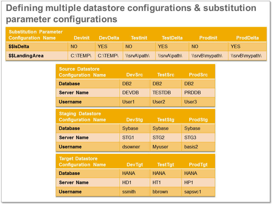 data services code migration maintenance simplify your lifecycle