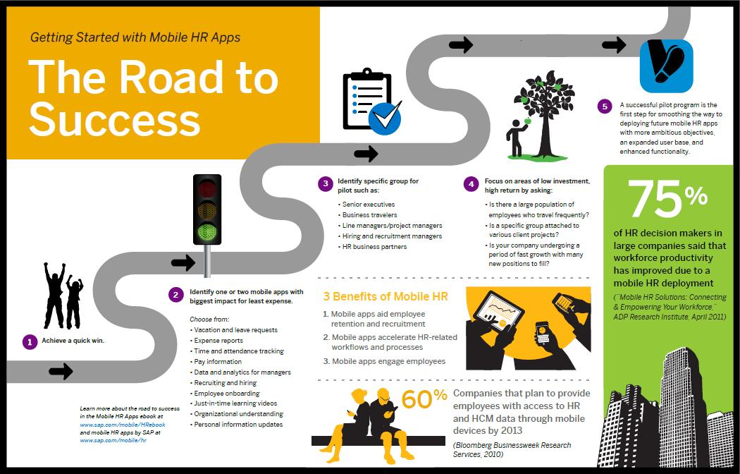 The Road to Success - Getting Started with Mobile HR Apps.jpg