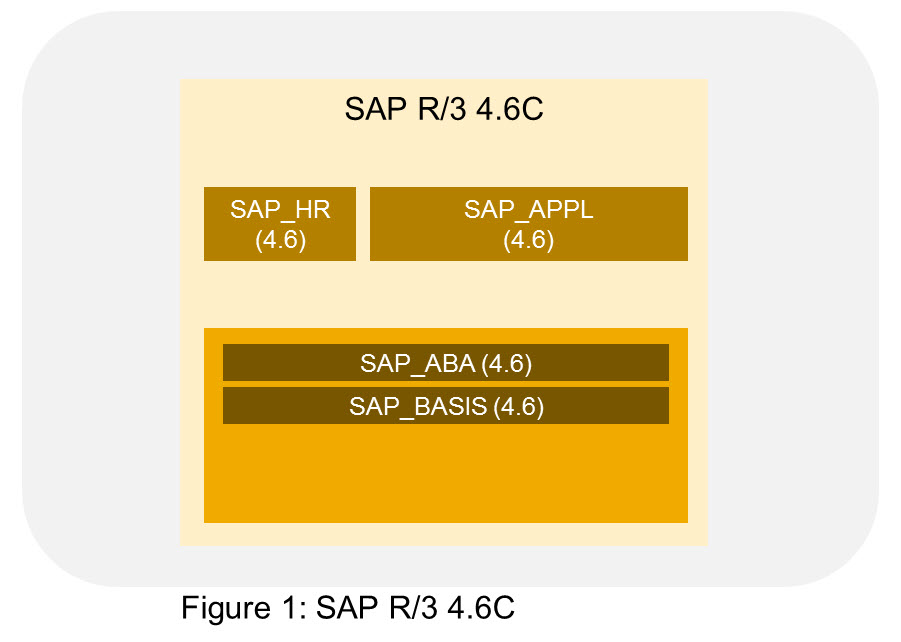 Why SAP ERP 6 0 EHP6 contains SAP BASIS 7 31 | SAP Blogs