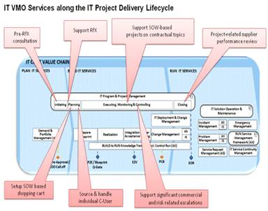 IT VMO Services along the IT Project Delivery Lifecyle.jpg