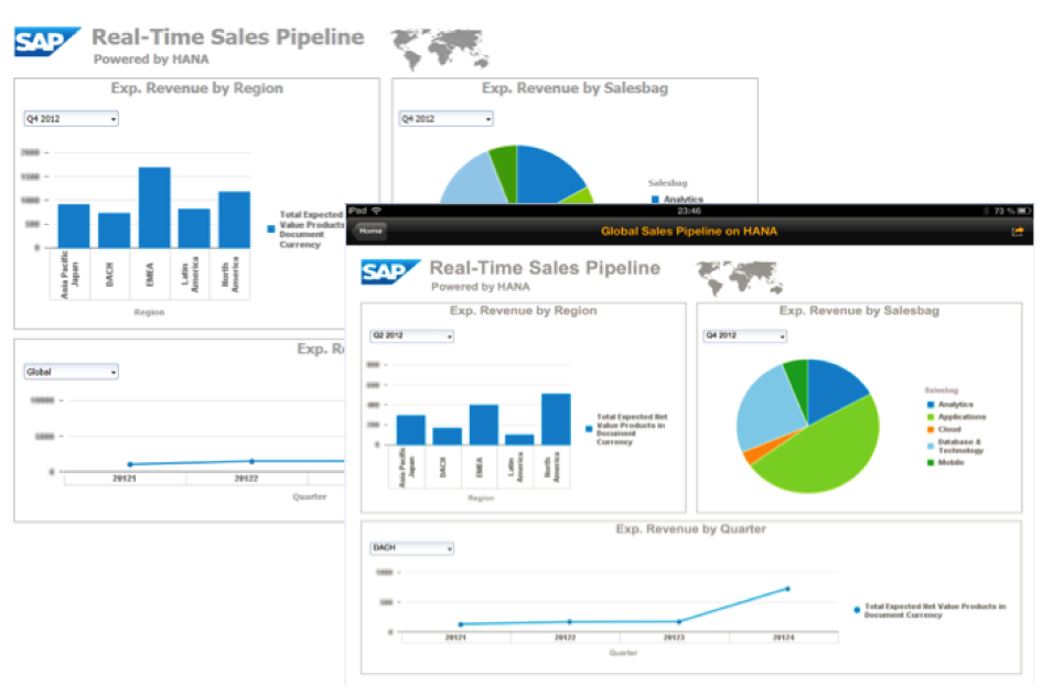 SAP Mobile Dashboards on HANA – the SBO Design Studio way