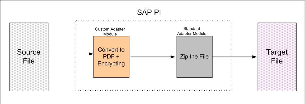 Pdf beginners for pi sap tutorial
